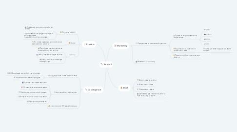 Mind Map: SkinHall
