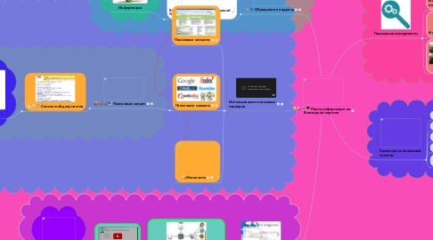 Mind Map: Поиск информации во Всемирной паутине