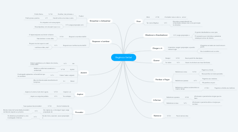 Mind Map: Regência Verbal