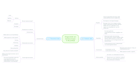 Mind Map: Diagnostiek van leerstoornissen in de praktijk