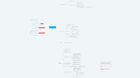 Mind Map: Cadeia de Valor