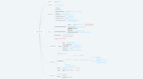 Mind Map: INQUÉRITO POLICIAL