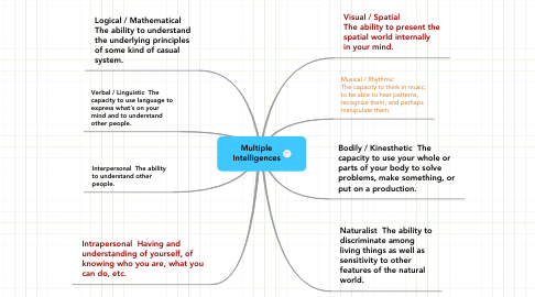 Mind Map: Multiple Intelligences