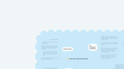 Mind Map: ANÁLISIS CINEMATOGRÁFICO
