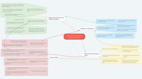 Mind Map: The relationship between George and Lennie