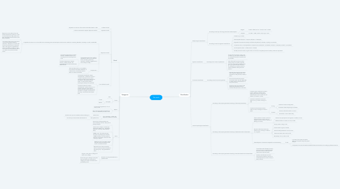Mind Map: The verb