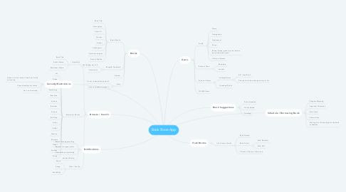 Mind Map: Book Share App