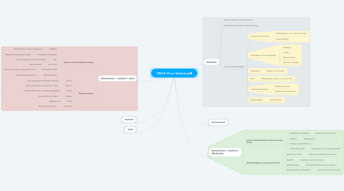 Mind Map: CRM & Direct Marketing