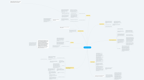 Mind Map: Women's Suffrage