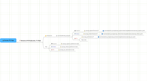 Mind Map: Acceso PC-Caja