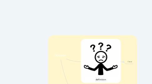 Mind Map: Oclusion