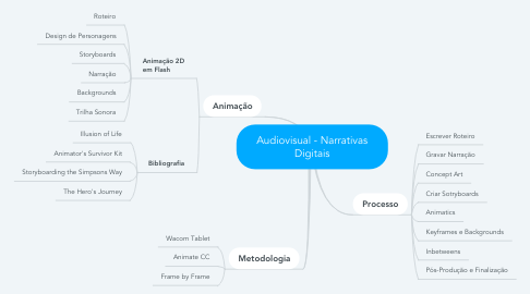 Mind Map: Audiovisual - Narrativas Digitais
