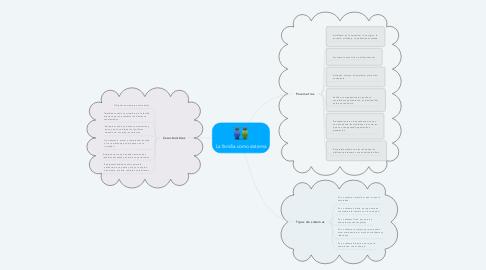 Mind Map: La familia como sistema
