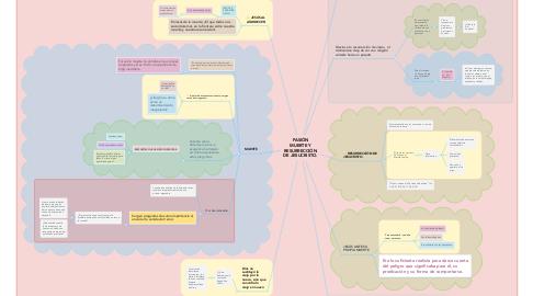 Mind Map: PASIÓN MUERTE Y RESURRECCIÓN DE JESUCRISTO.