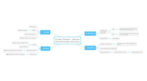 Mind Map: Cambio Climático - Sistemas interrelacionados de la tierra