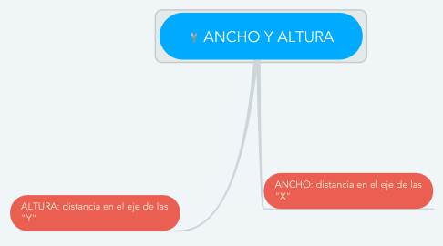 Mind Map: ANCHO Y ALTURA