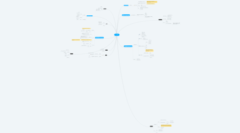 Mind Map: 기능 목록