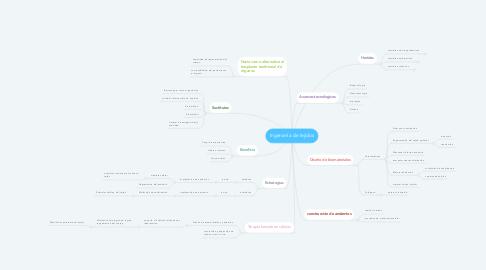 Mind Map: Ingeniería de tejidos