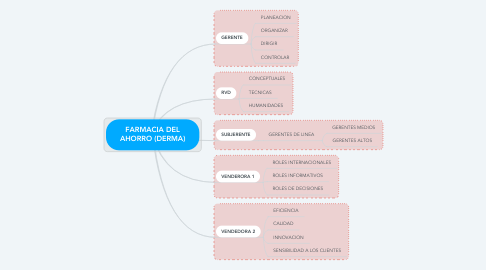 Mind Map: FARMACIA DEL AHORRO (DERMA)