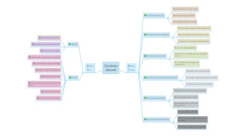 Mind Map: Contrato laboral