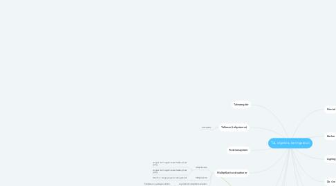 Mind Map: Tal, algebra, læringsteori
