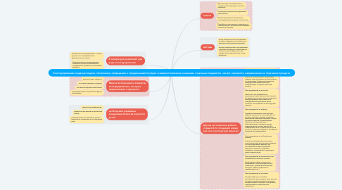 Mind Map: Конструирование-создание модели, построение, приведение в определенный порядок и взаимоотношение различных отдельных предметов, частей, элементов, направленное на получение продукта.