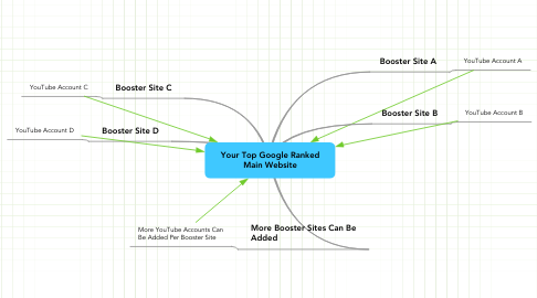 Mind Map: Your Top Google Ranked Main Website