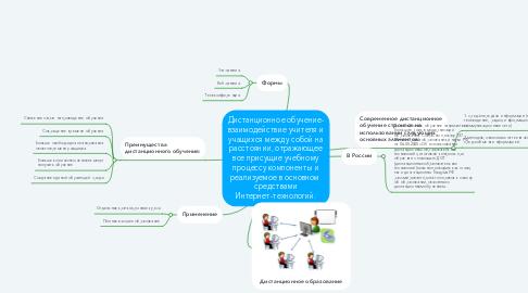 Mind Map: Дистанционное обучение- взаимодействие учителя и учащихся между собой на расстоянии, отражающее все присущие учебному процессу компоненты и реализуемое в основном  средствами Интернет-технологий.