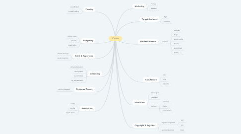 Mind Map: EP project