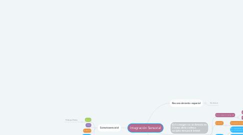 Mind Map: Integración Sensorial