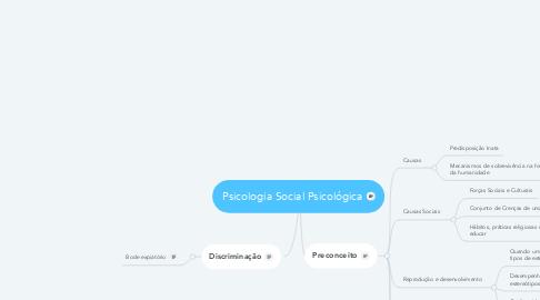 Mind Map: Psicologia Social Psicológica