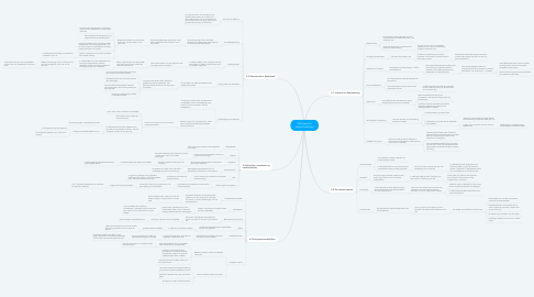 Mind Map: 5 Burgers en stoommachines