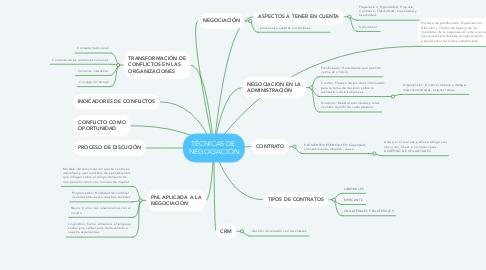 Mind Map: TÉCNICAS DE  NEGOCIACIÓN