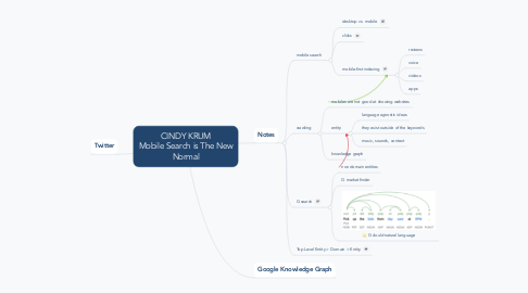 Mind Map: CINDY KRUM Mobile Search is The New Normal