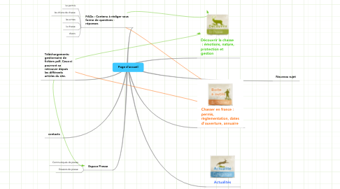Mind Map: Page d'accueil