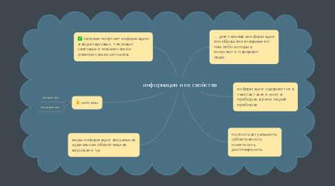 Mind Map: информация и ее свойства