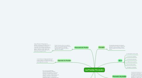 Mind Map: Las Pruebas Procesales
