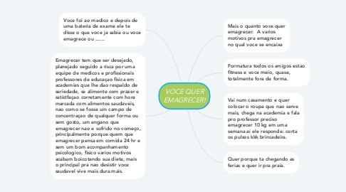 Mind Map: VOCE QUER EMAGRECER!