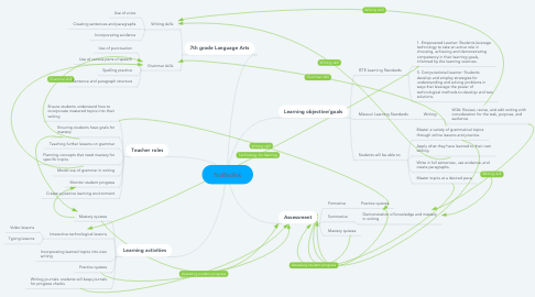 Mind Map: NoRedInk