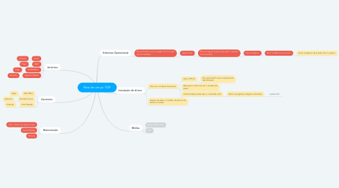 Mind Map: Para ter um pc TOP