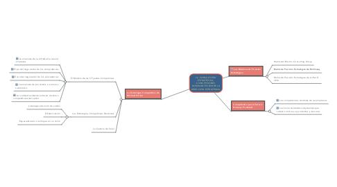 Mind Map: LA CONSULTORÍA ESTRATÉGICA: CONCEPCIONES DOMINANTES SOBRE LA DIRECCIÓN ESTRATÉGICA