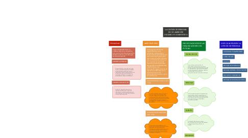 Mind Map: LA GESTIÓN DE PERSONAL EN UN AMBIENTE DINÁMICO Y COMPETITIVO