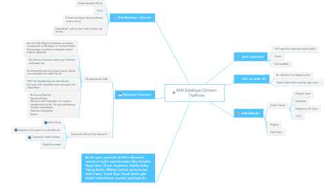 Mind Map: Milli Edebiyat Dönemi Tiyatrosu