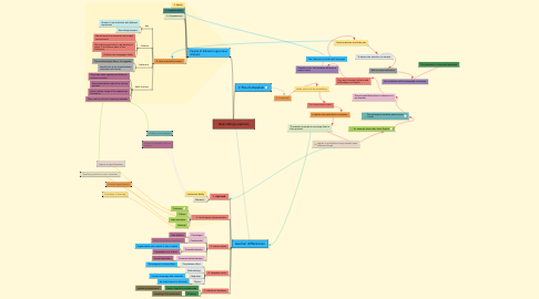 Mind Map: Describing Learners