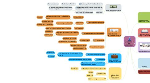 Mind Map: LA EMPRESA Y SUS SUBSISTEMAS