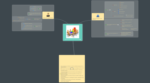 Mind Map: Departamento de recurso humano