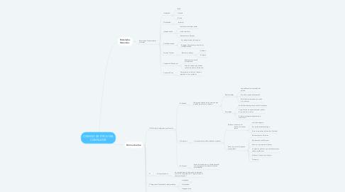 Mind Map: CODIGO DE ÉTICA DEL CONTADOR