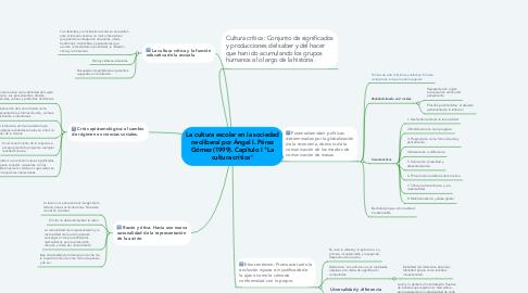 """Mind Map: La cultura escolar en la sociedad neoliberal por Ángel I. Pérez Gómez (1999). Capítulo I """"La cultura crítica"""""""