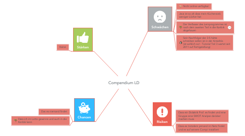 Mind Map: Compendium LD