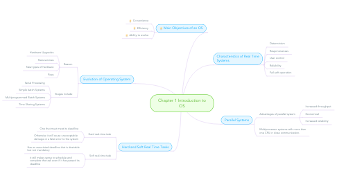 Mind Map: Chapter 1 Introduction to OS